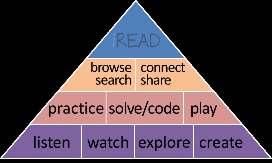 iRead-Pyramid
